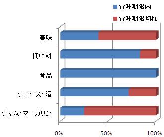 集計グラフ